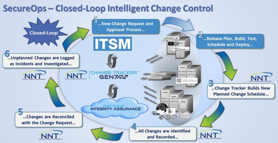 Embracing Configuration Management & Closed-Loop Intelligent Change