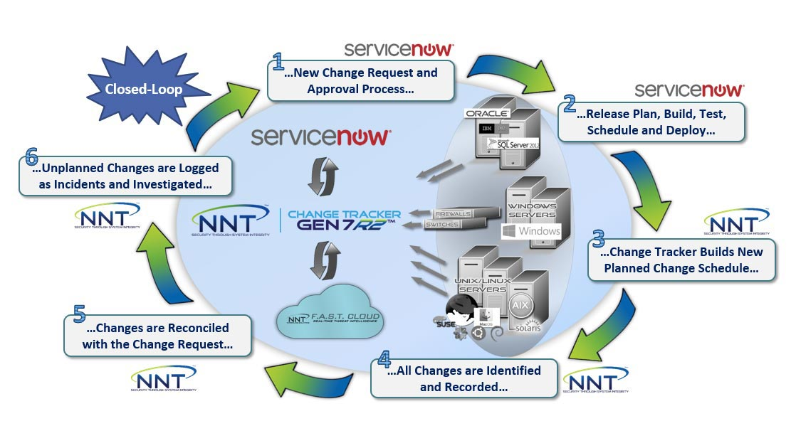 servicenow closed loop infographic