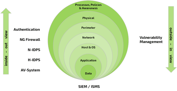 siem/isms diagram