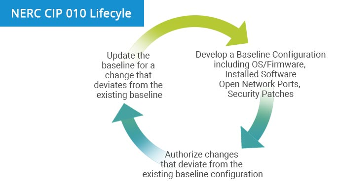 NERC CIP 010 Lifecycle